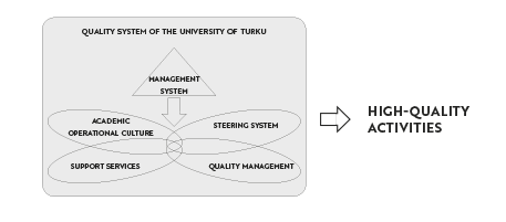 Quality system of the University of Turku
