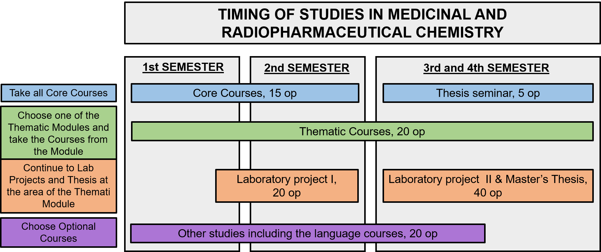 Timing of studies in the programme