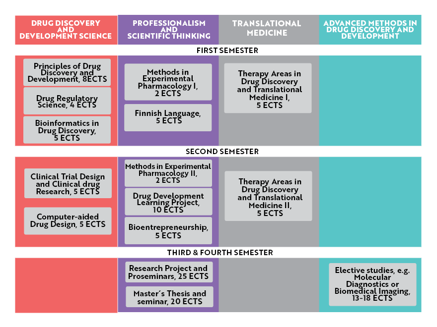 Programme structure; Masters degree programme in Biomedical Sciences Drug Discovery and Development