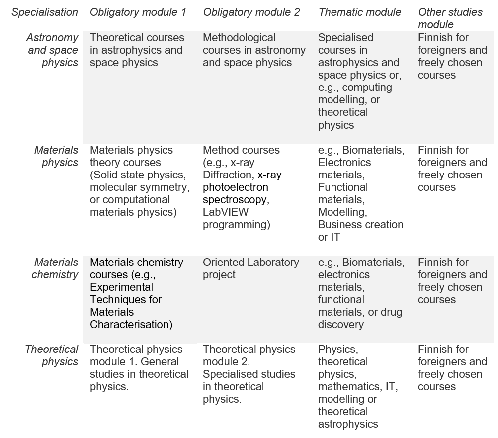 Programme structure, specialisation tracks